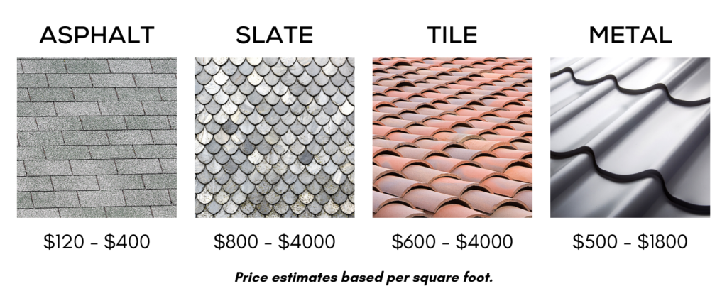 Roof Material Costs